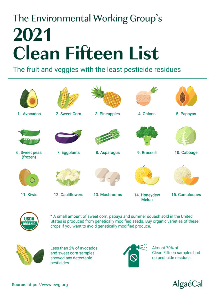 2021 clean 15 list infographic