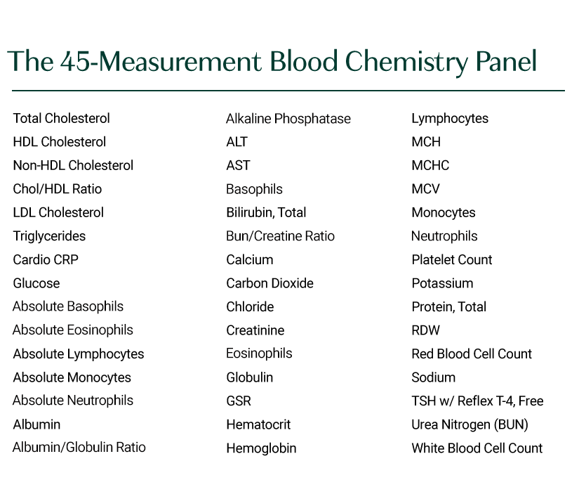 Blood chemistry panel