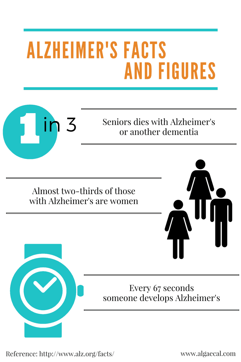 Alzheimer's Facts and Figures