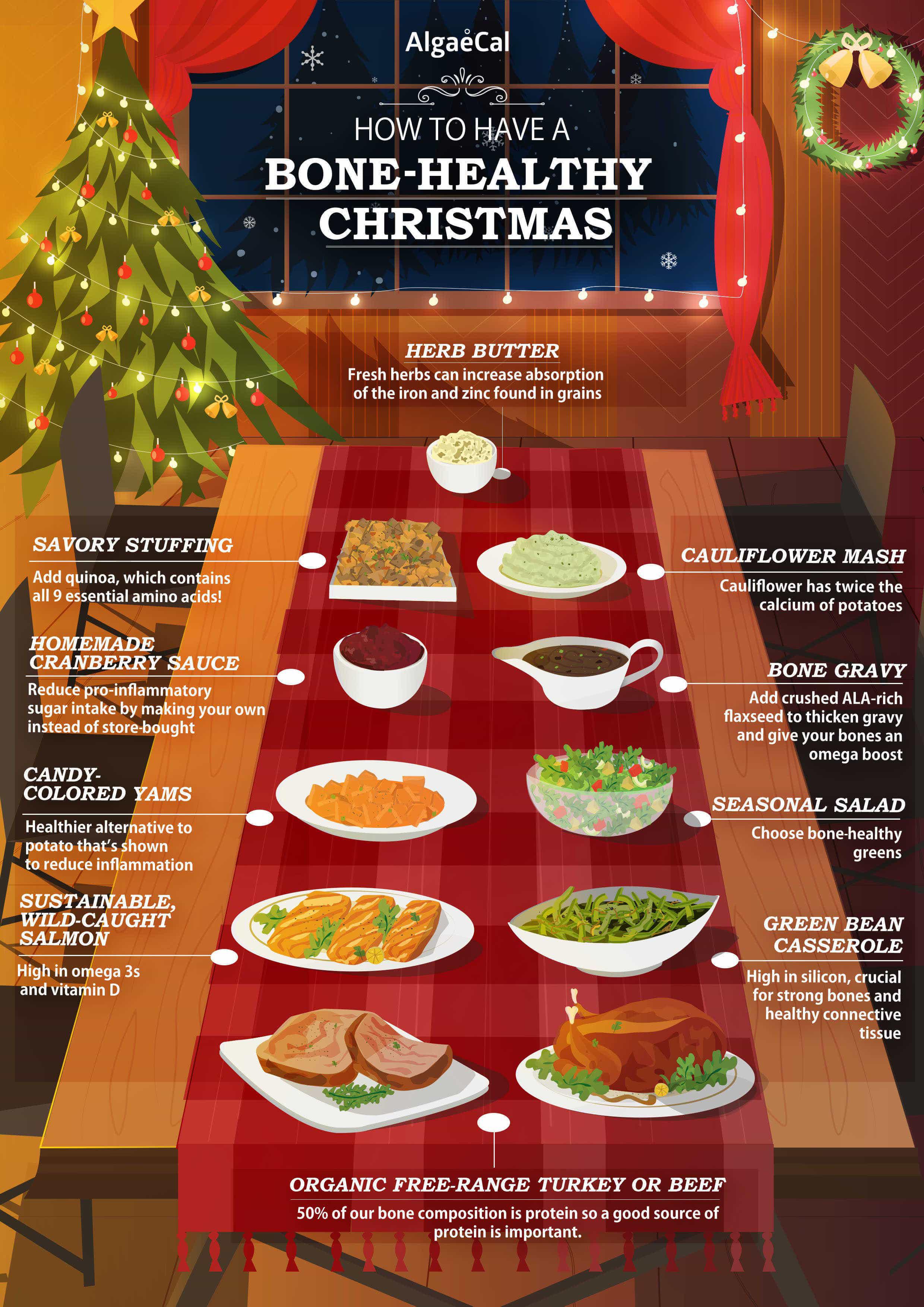 Christmas dinner inforgraphic