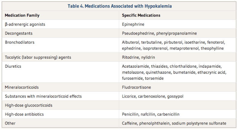Medication associated with Hypokalemia