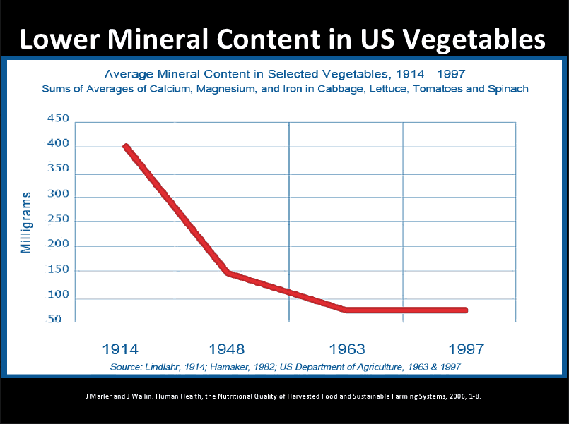 Mineral Content in Veggies