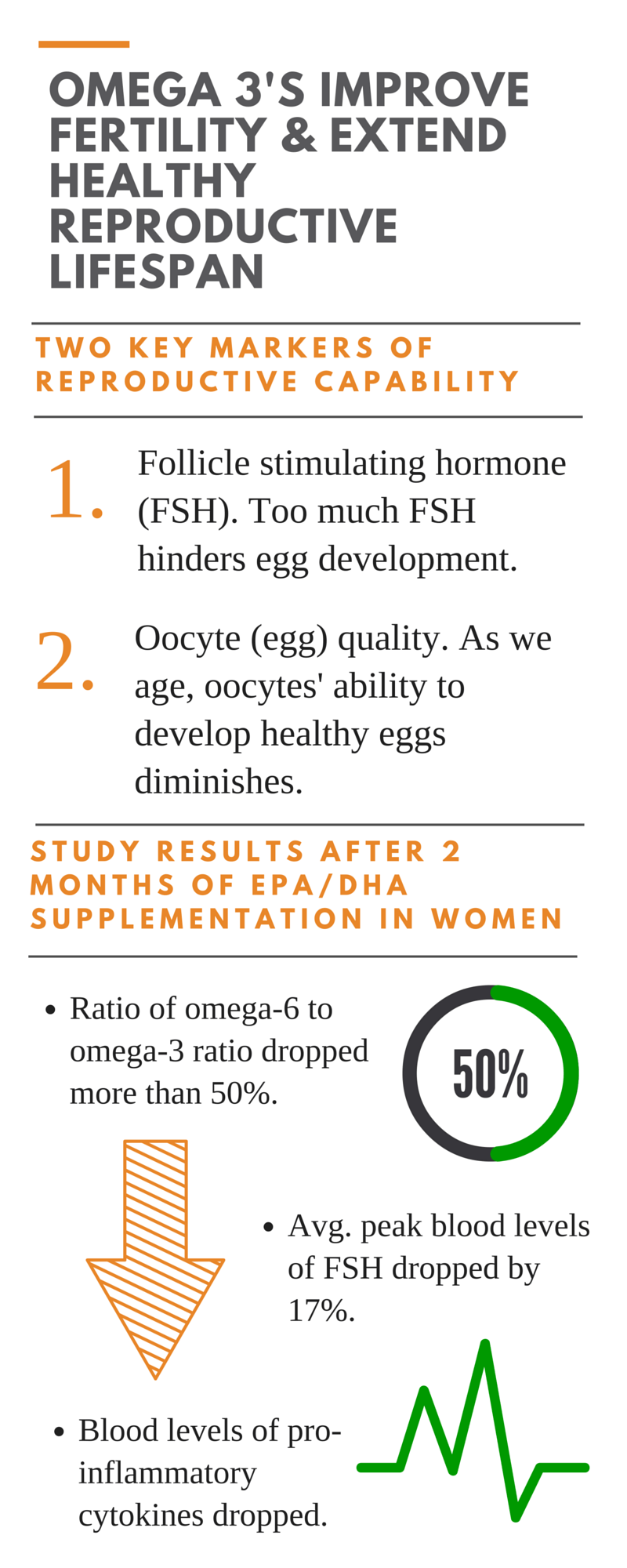 Omega 3's Improve Fertility & Extend Healthy Reproductive Lifestpan (1)