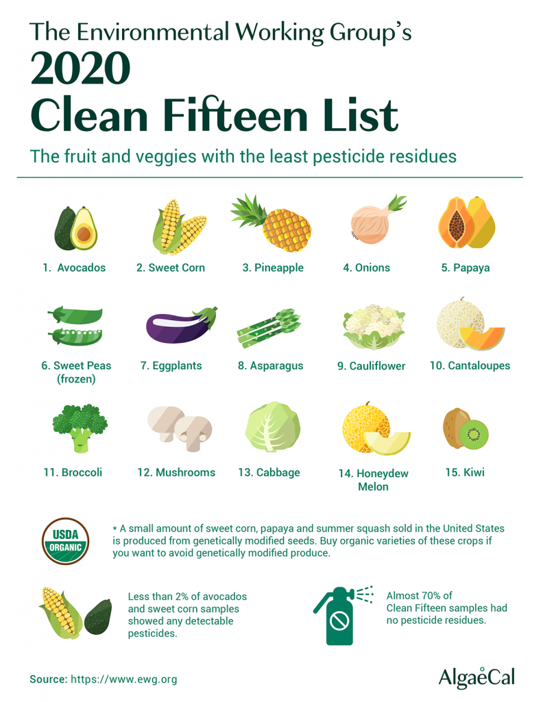 Dirty Dozen And Clean Fif Lists