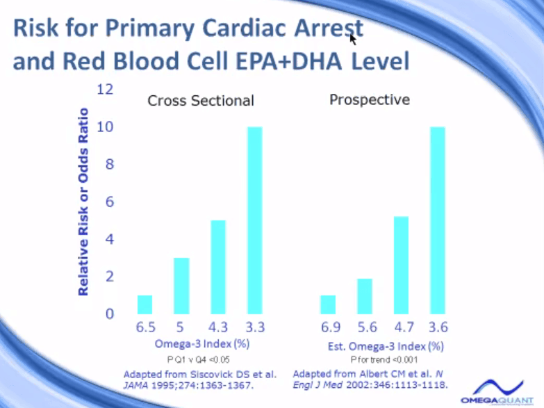 Risk for Primary Cardiac Arrest and Red Blood Cell EPA+DHA Level