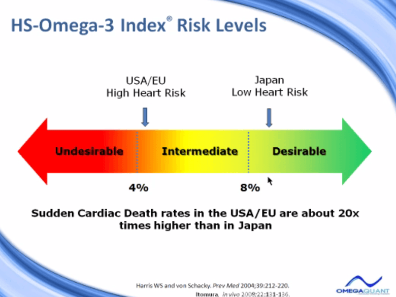 HS Omega 3 Index Risk Levels