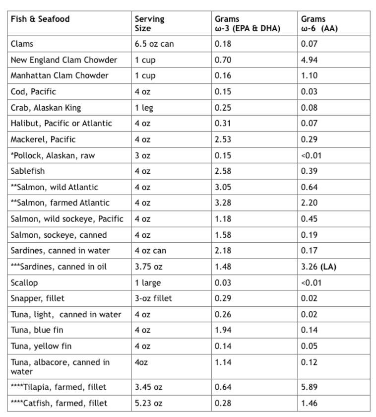 Commonly Eaten Omega 3 Foods List