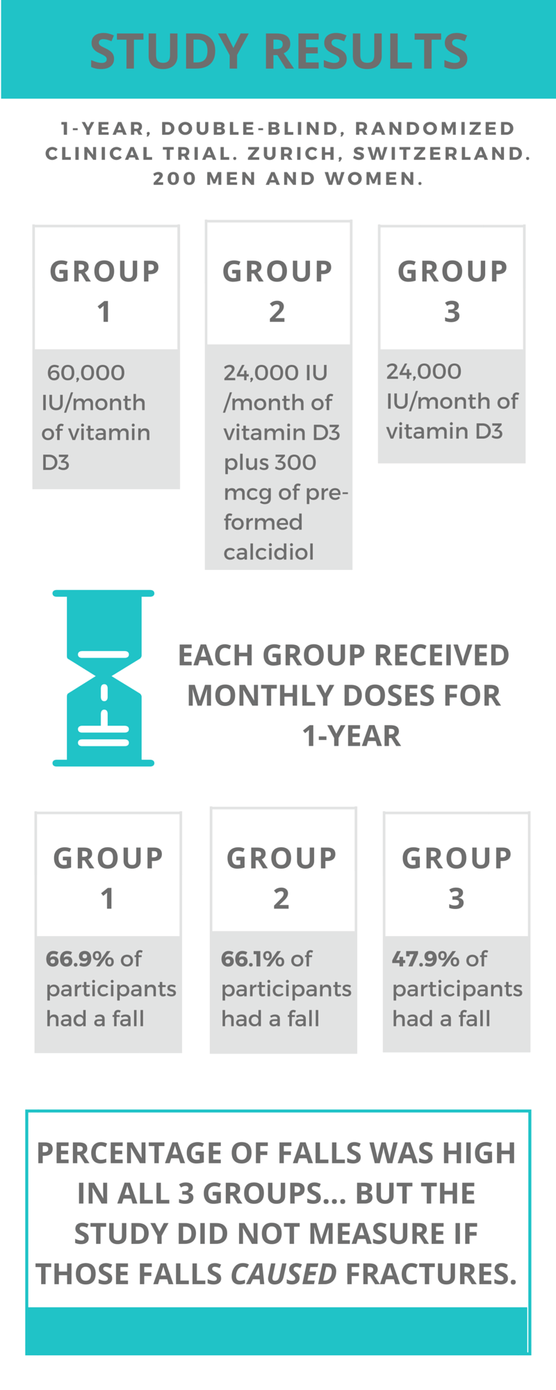 Vitamin D and Risk of Falls - Infographic