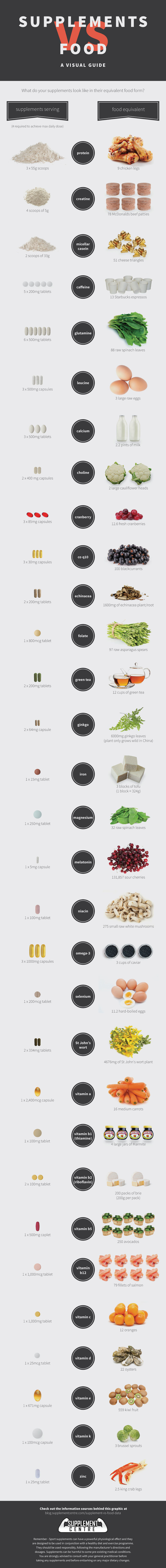 supplements and mineral rich foods