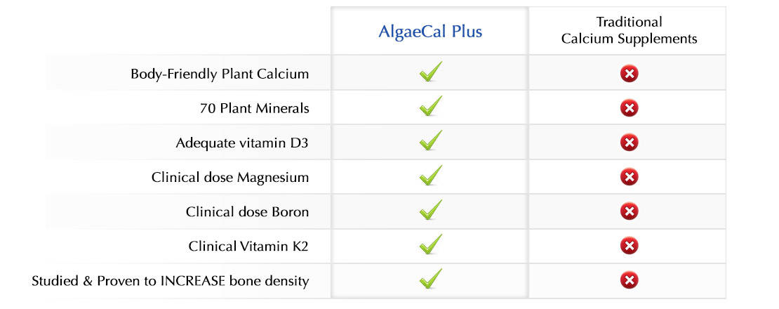 AlgaeCal Plus Outperforms Traditional Calcium Supplements