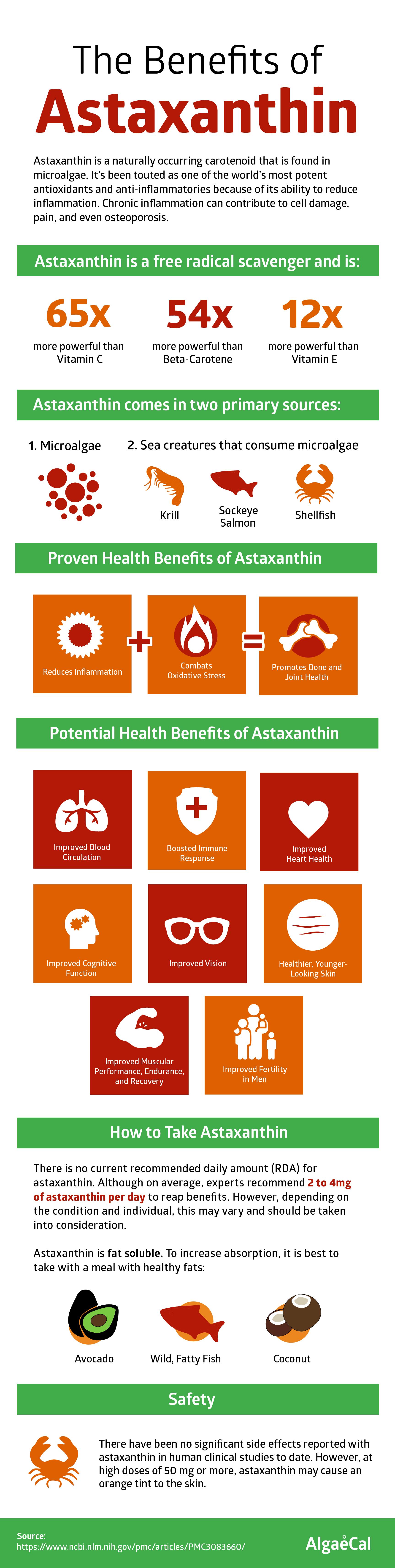Astaxanthin Benefits