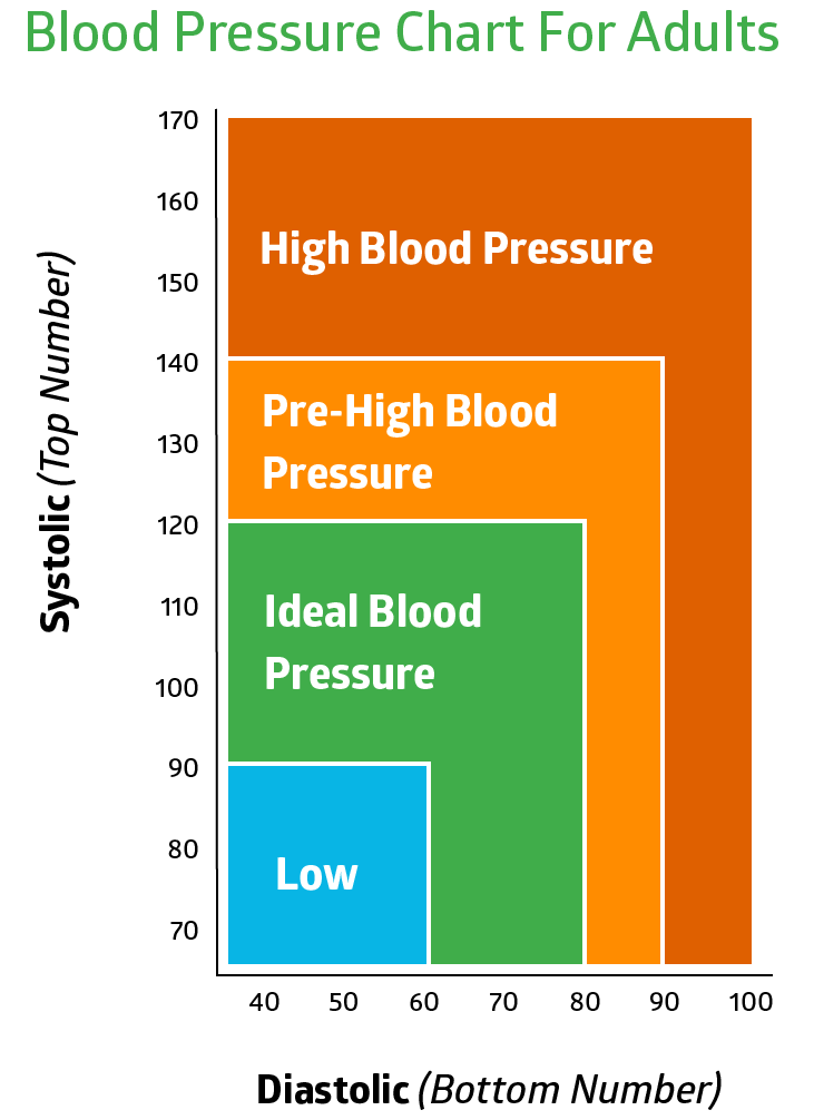 normal blood pressure woman age 60