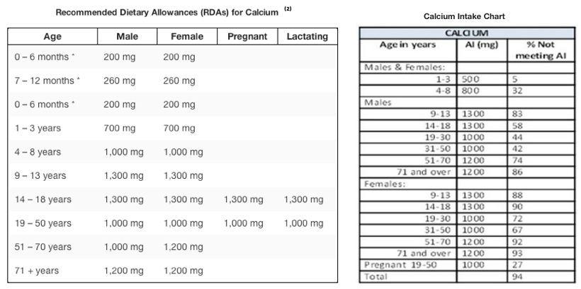 calcium-intake-info