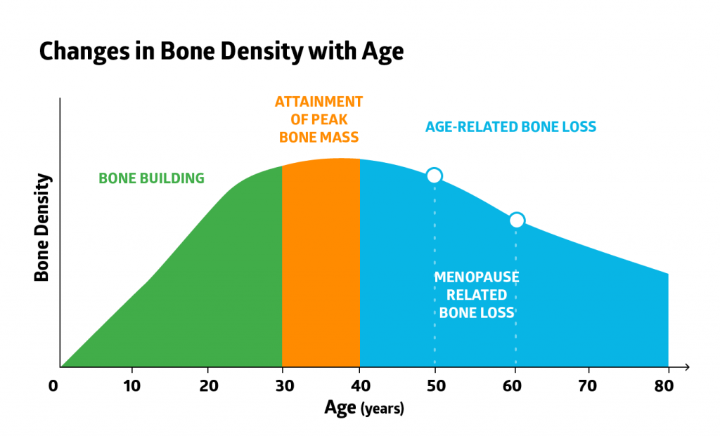 Bone density study results