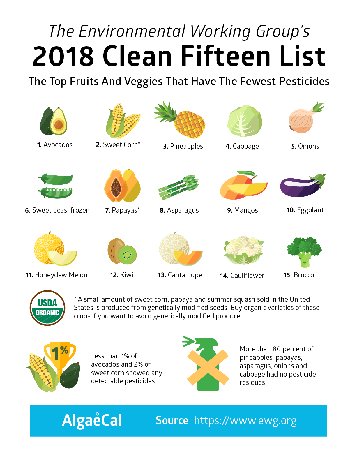 EWG's Clean 15 List 2018