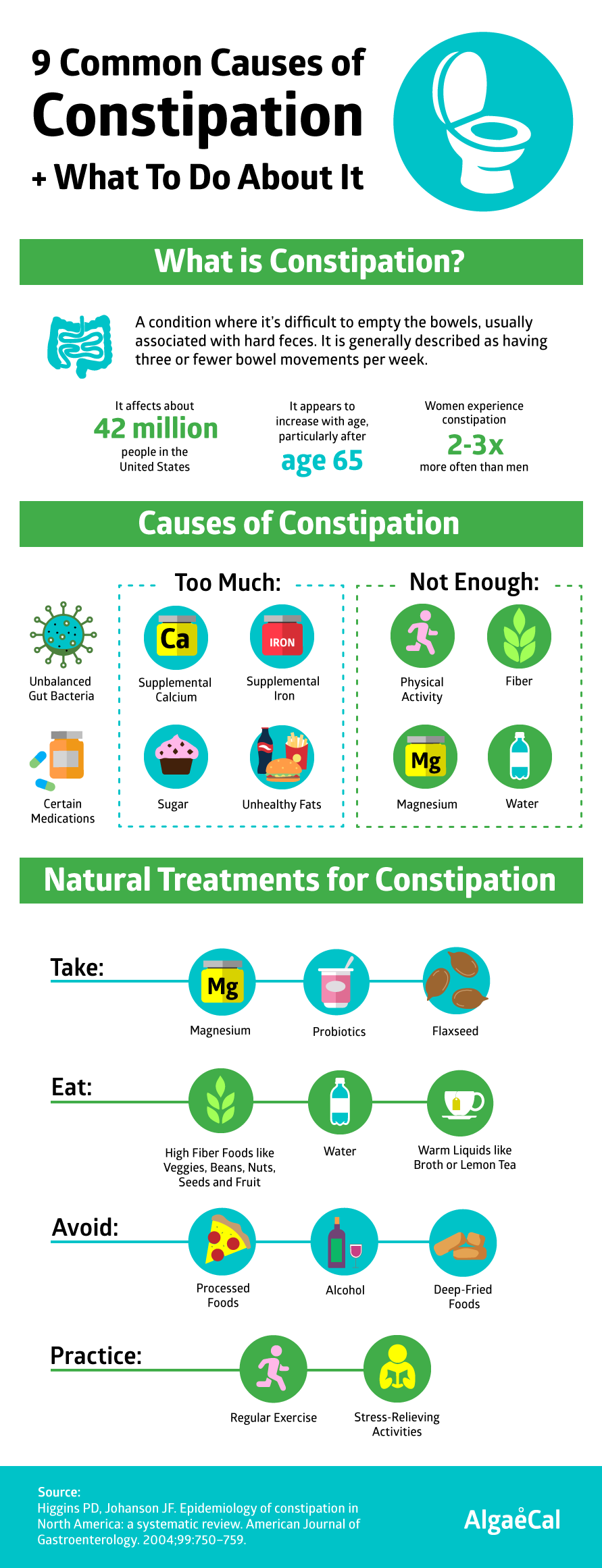 9 Common Causes of Constipation infographic