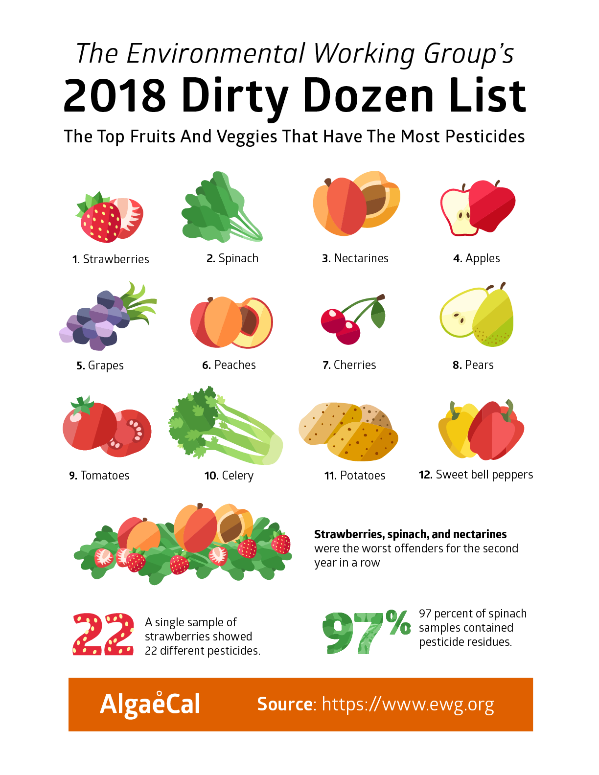 ... tested contained 10 or more pesticides. Meanwhile, grapes fell three  spots this year, which shouldn't come as a surprise when you learn that 96%  of ...