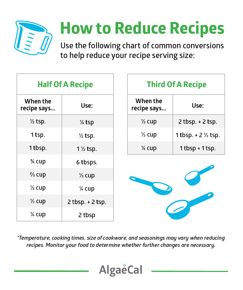 How to Reduce Recipes Infographic