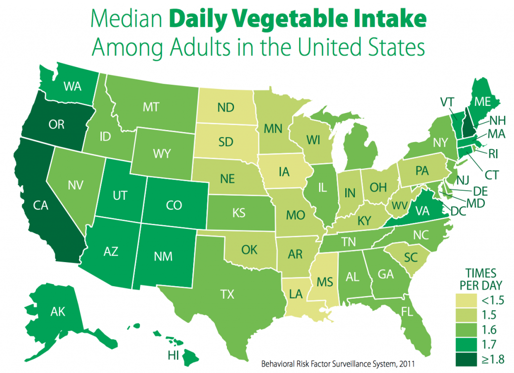 median vegetable intake