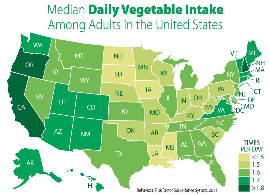 median vegetable intake