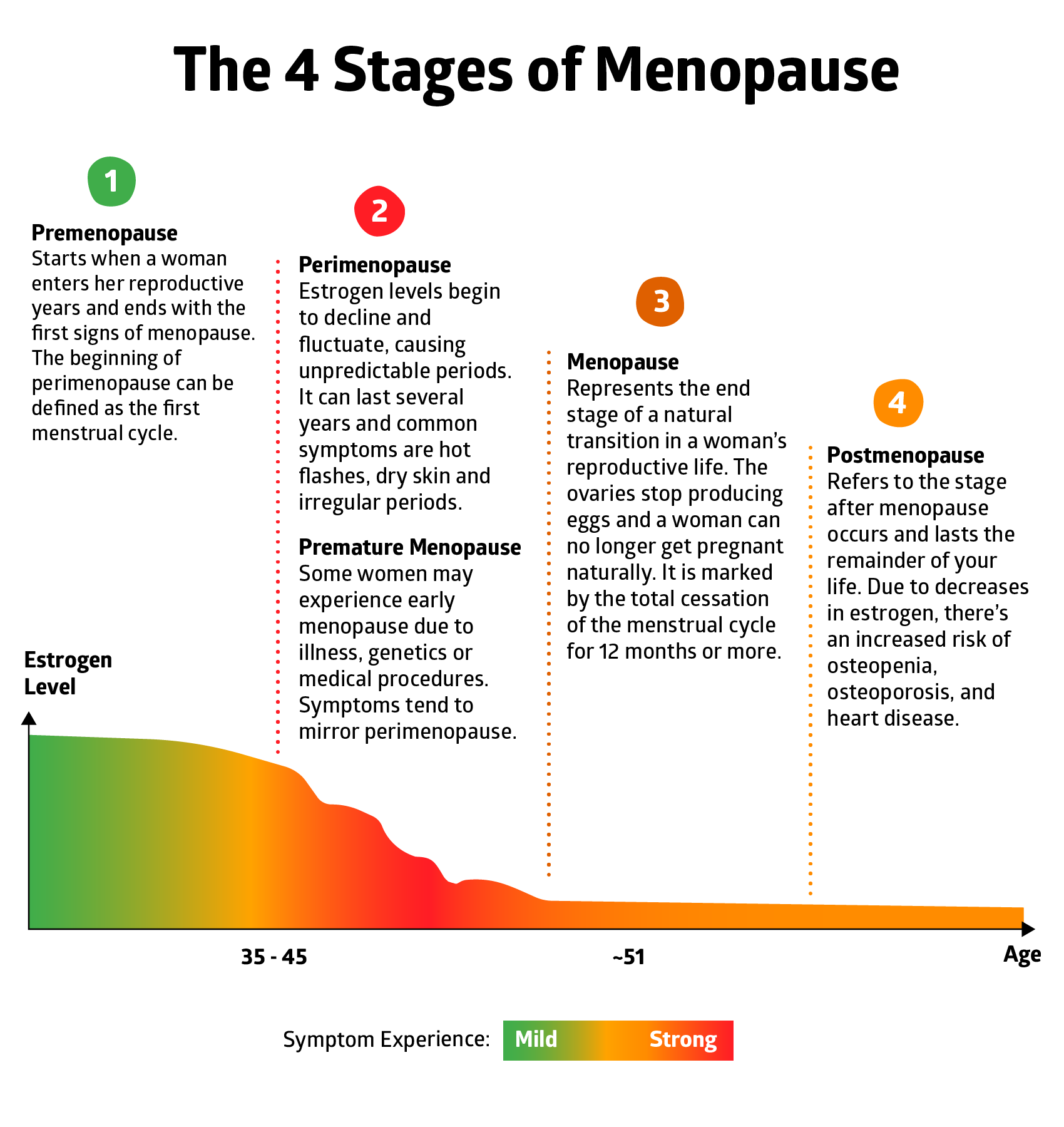 life transition of menopause What is menopause menopause describes  the life transition times of perimenopause and menopause are characterized by.