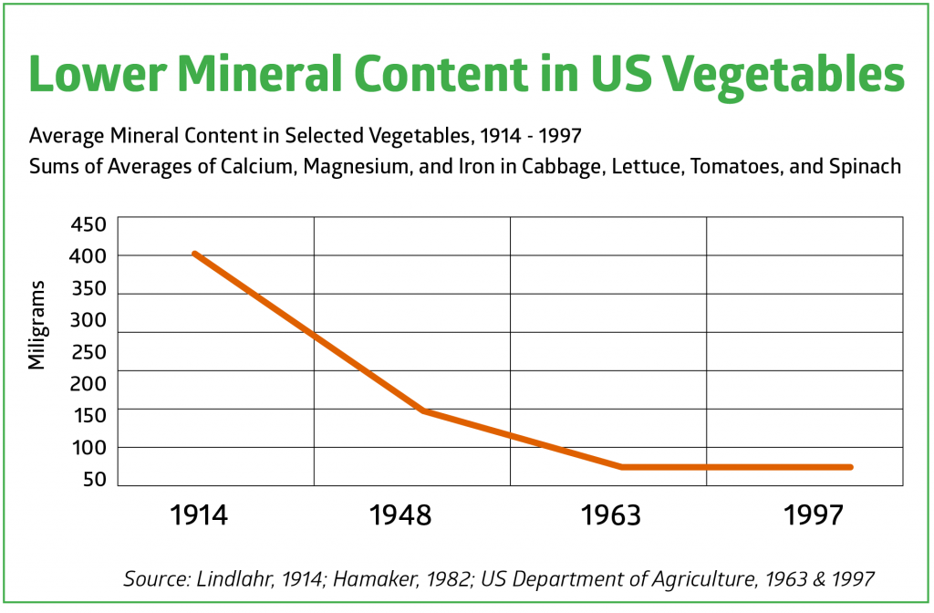 Lower Mineral Content