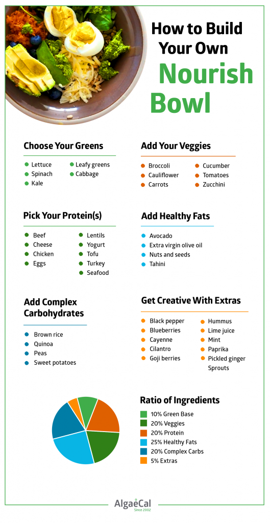 Nourish bowl infographic