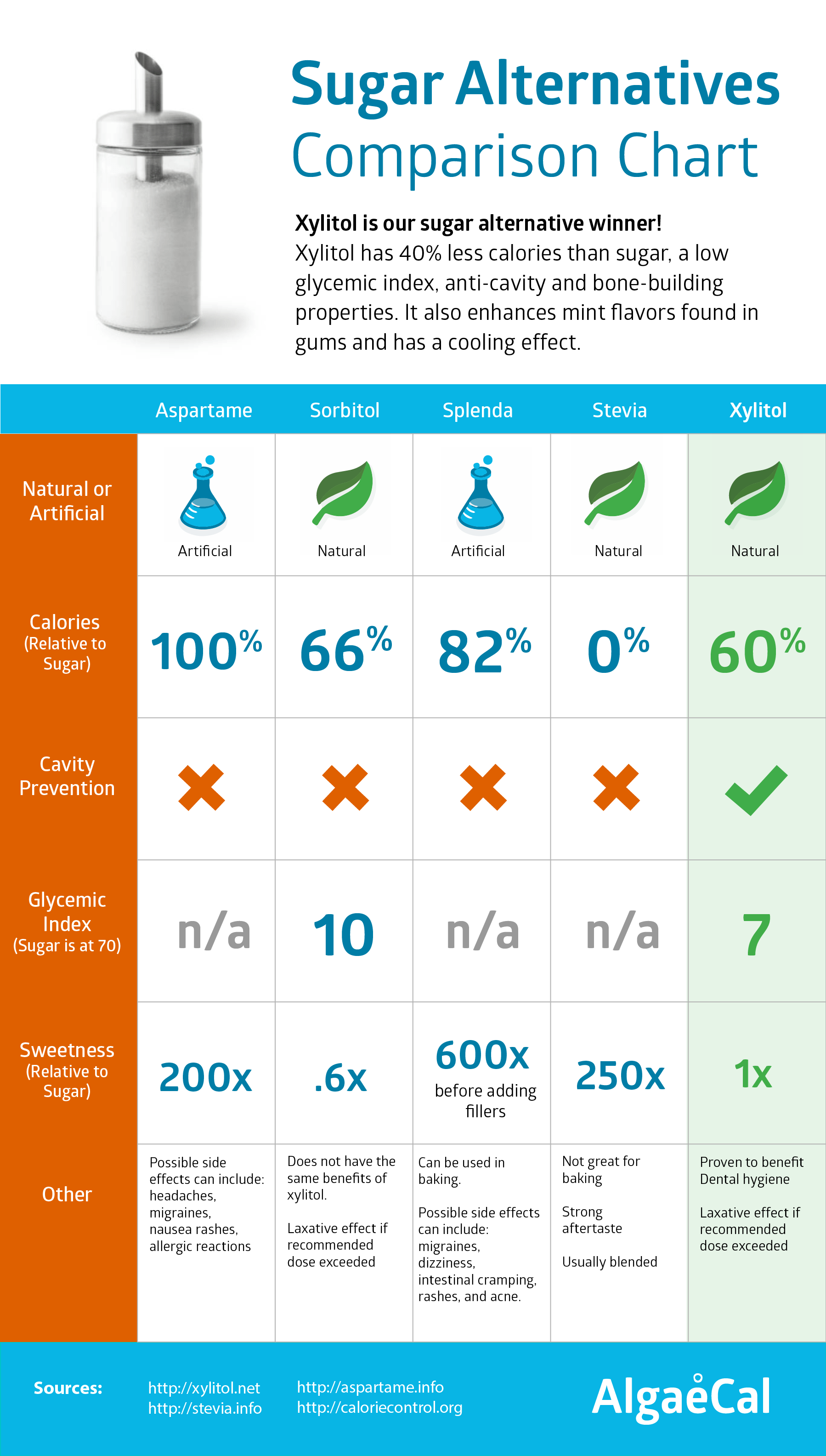 sugar alternatives infographic