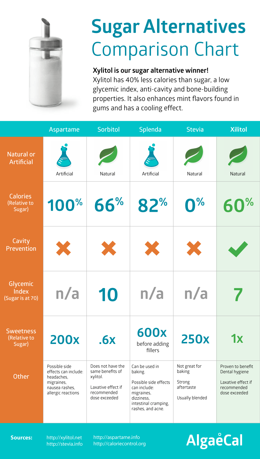 xylitol sugar comparisons chart