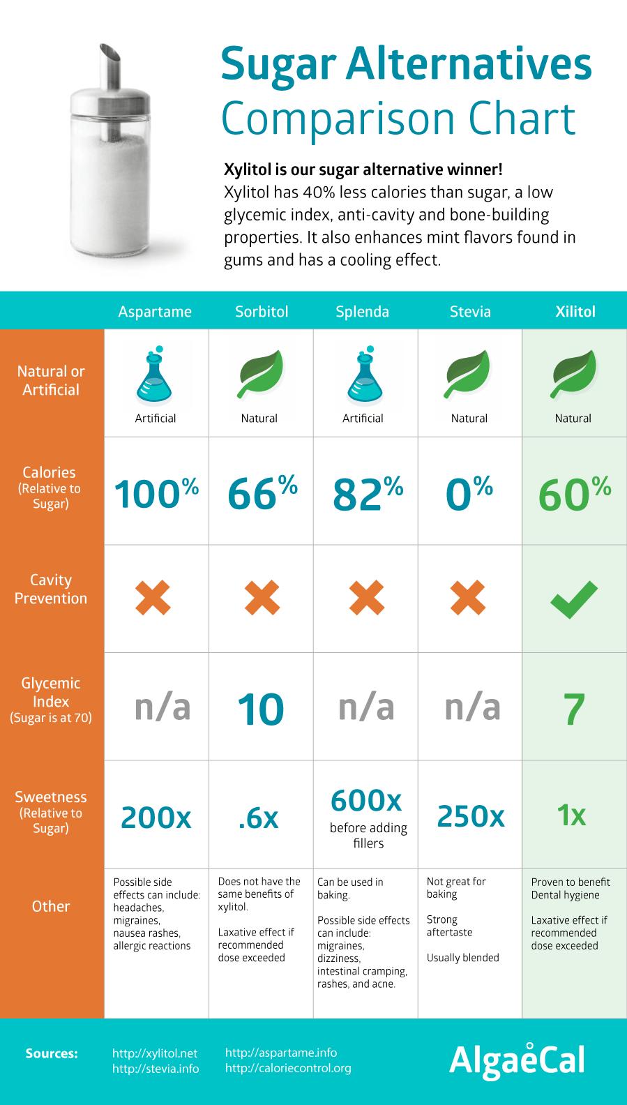 xylitol sugar comparisons chart