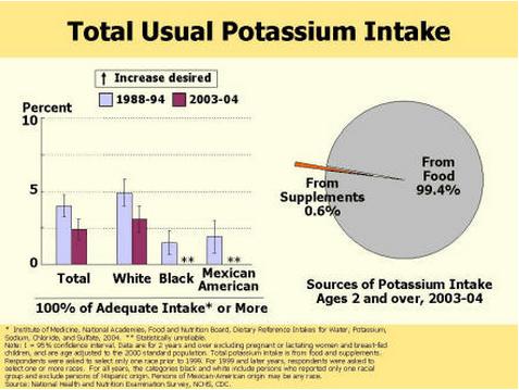 Total Usual Potassium Intake